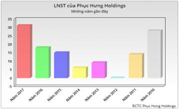 Phục Hưng Holdings kỷ lục cả về doanh thu và LNST trong hoạt động xây lắp